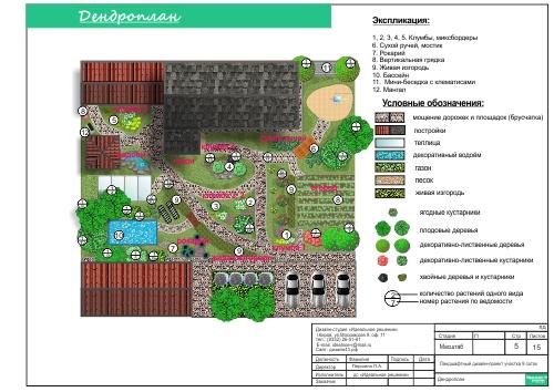 Состав ландшафтного дизайн проекта